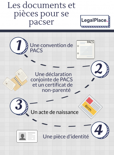 Infographie PACS 1