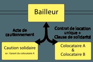 Tout Savoir Sur La Caution Solidaire En 4 Points Legalplace