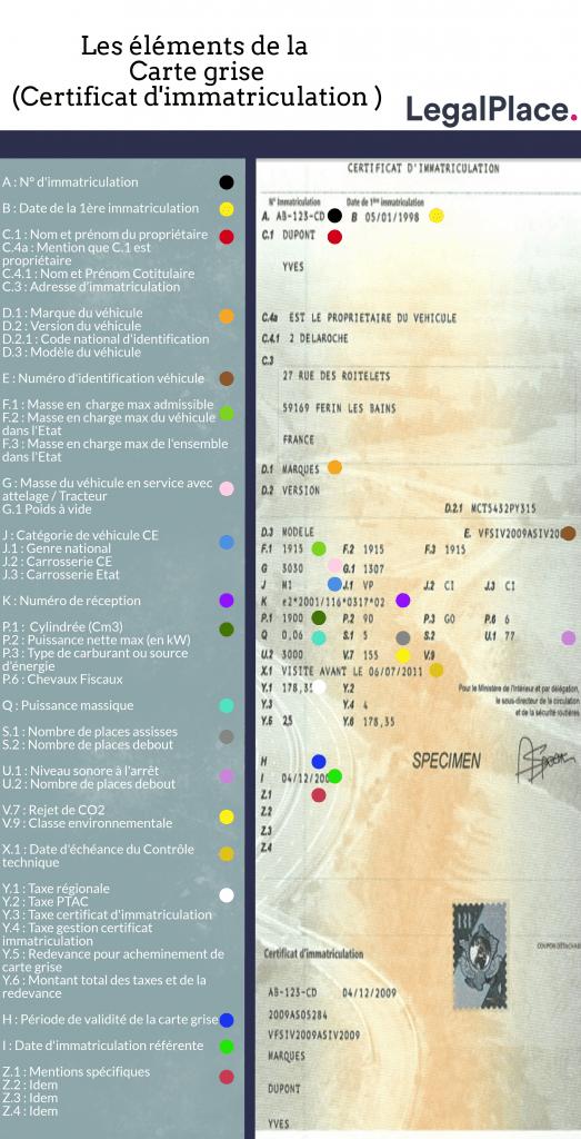 Les différents éléments constitutifs d'une carte grise expliqués