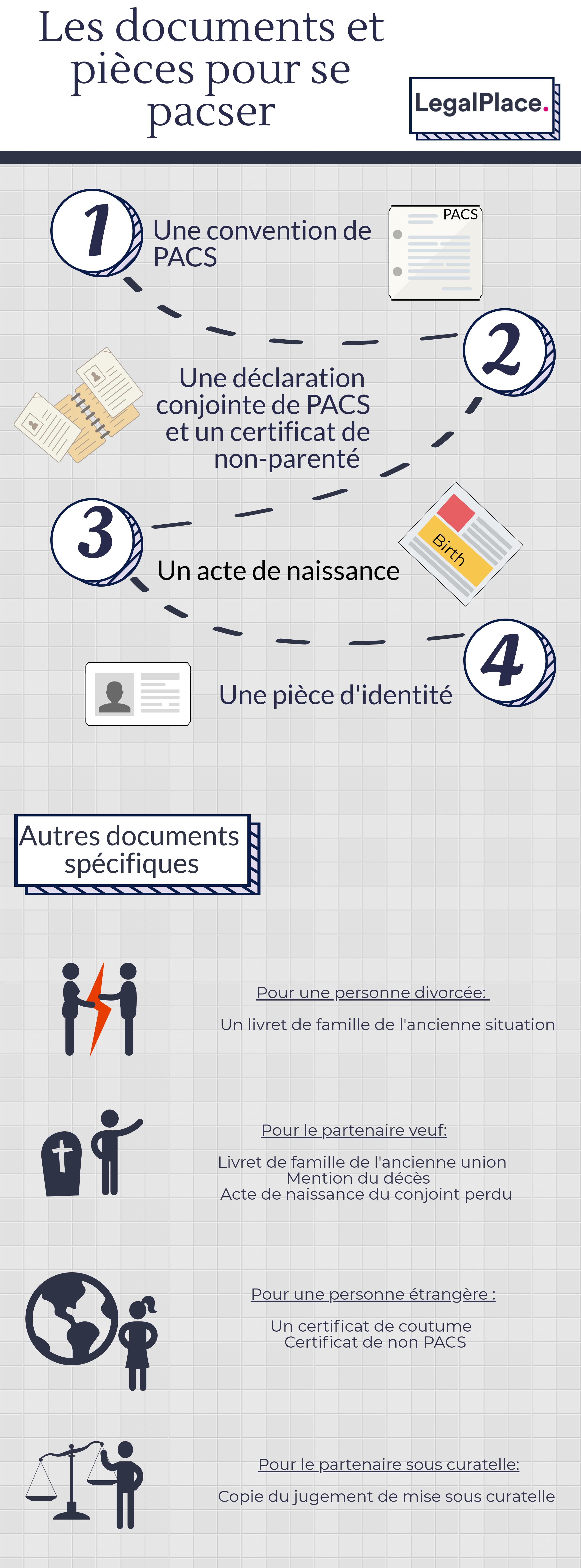 Les documents nécessaires pour un PACS