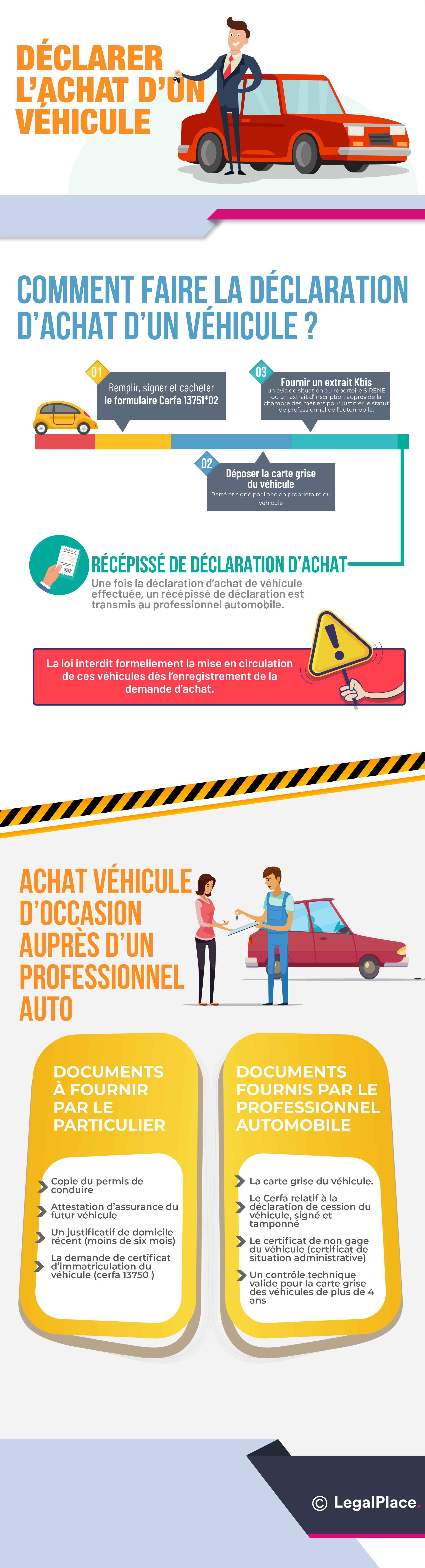 Infographie - Déclaration d'achat de véhicule