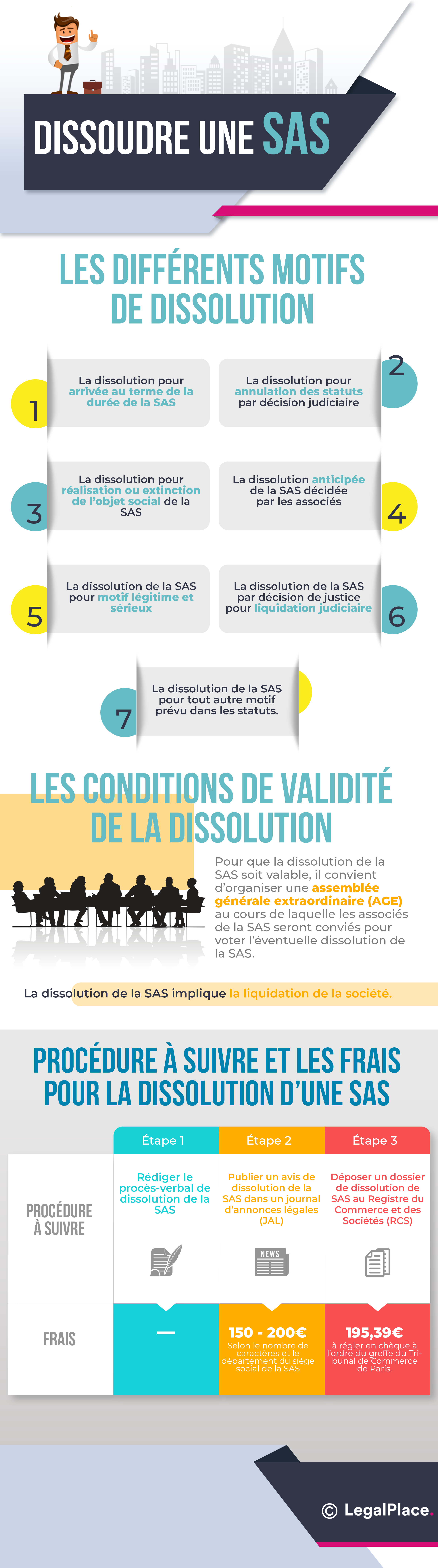 Infographie - Dissolution d'une SAS