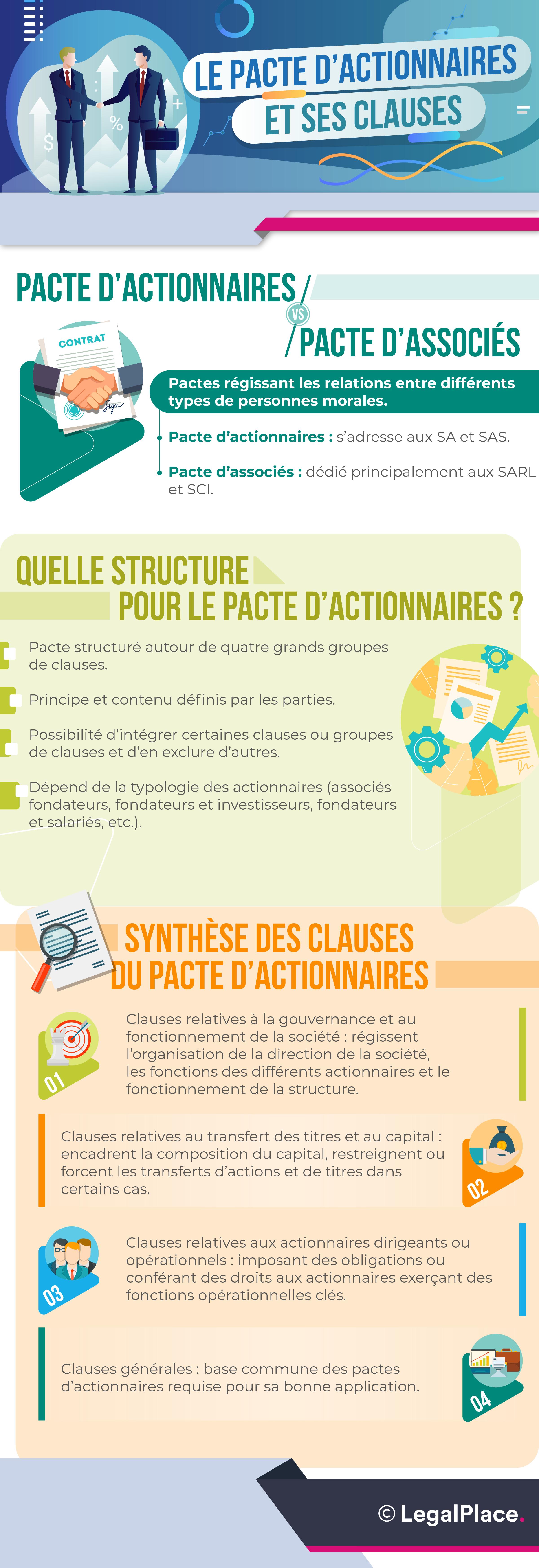 Infographie - Pacte d'actionnaire