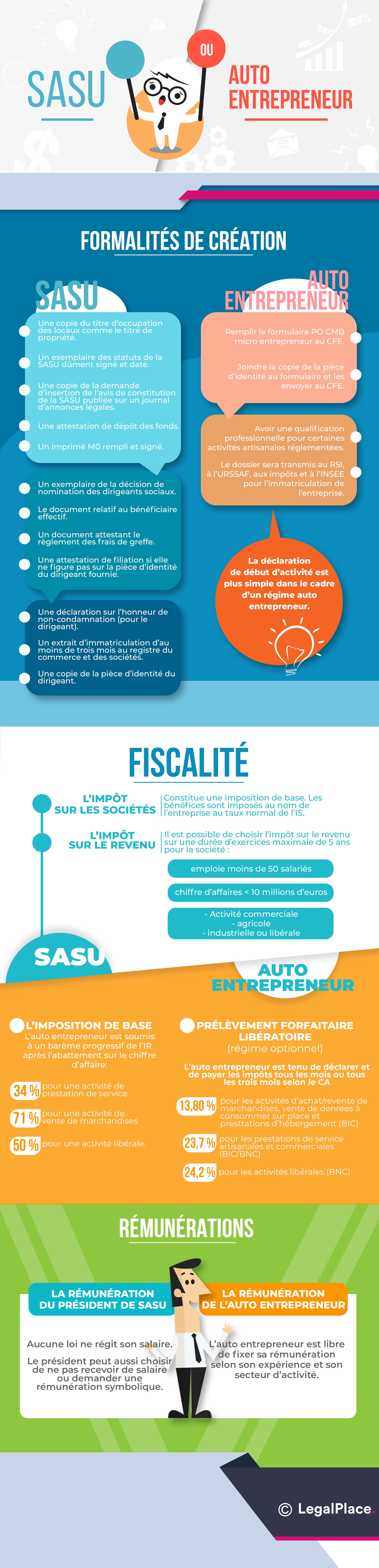 Infographie - SASU ou auto-entrepreneur