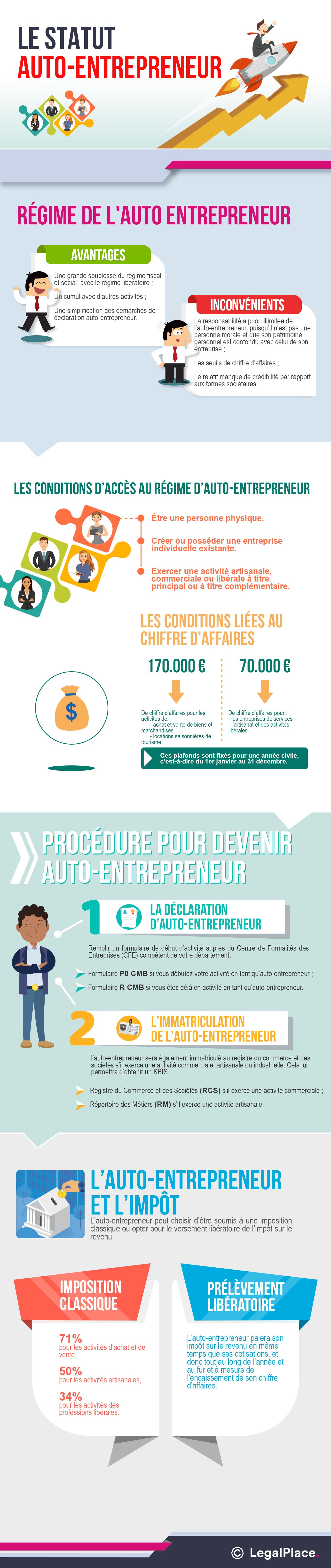 Statut Auto Entrepreneur Tout Ce Que Vous Devez Savoir 2019