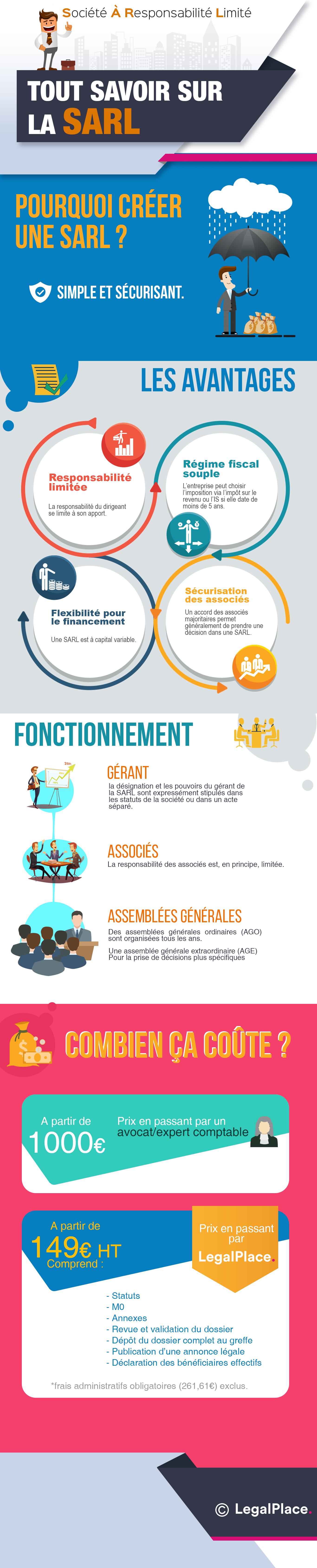 La SARL : définition, avantages, caractéristiques, capital
