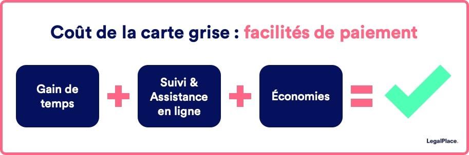 Carte Grise En Ligne Pas Cher 5 Astuces Simples Et Rapides