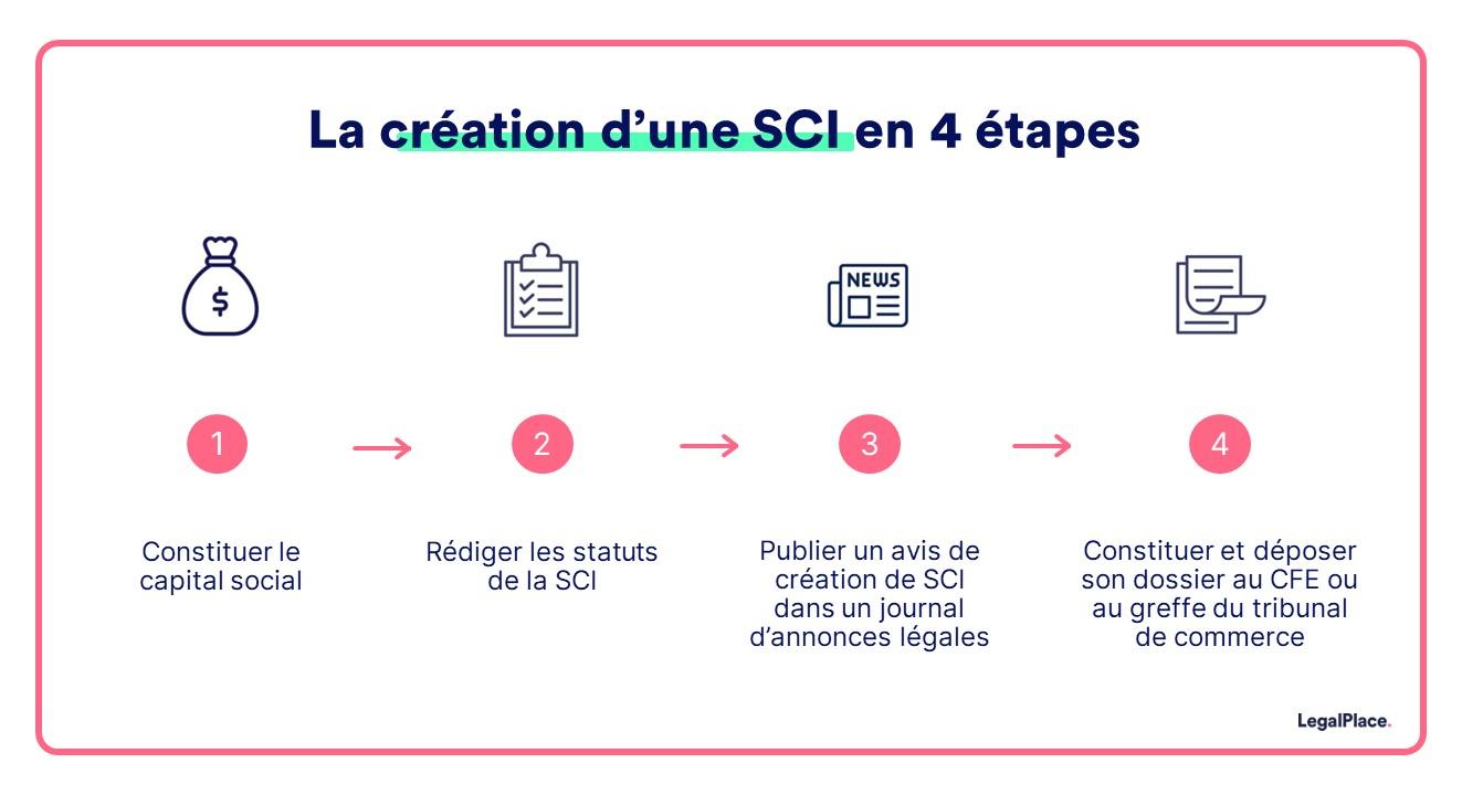 creation-sci-etapes
